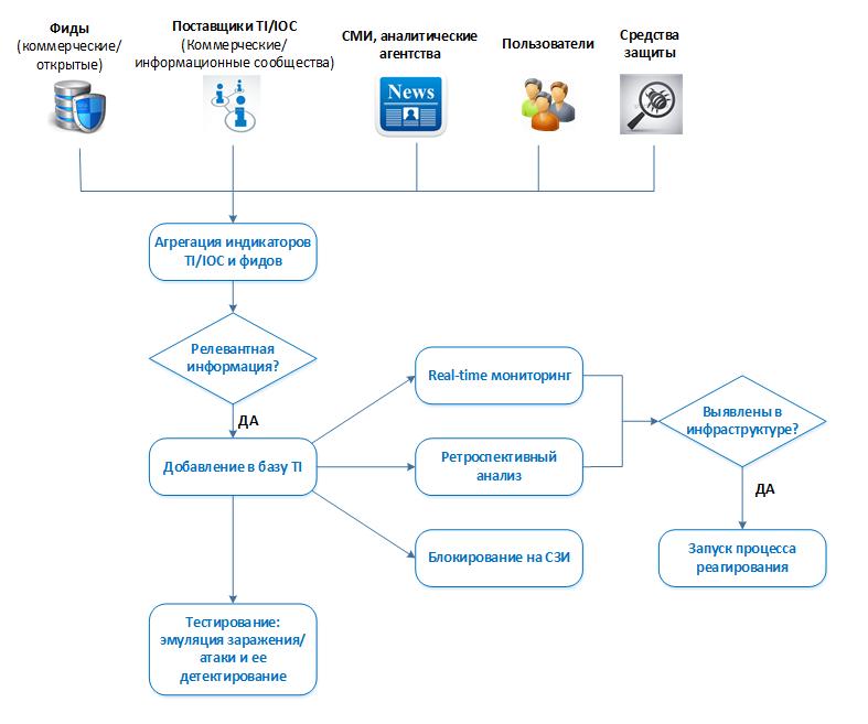 SOC for beginners. Глава 3. Использование внешних источников данных об угрозах для Security Operation Center