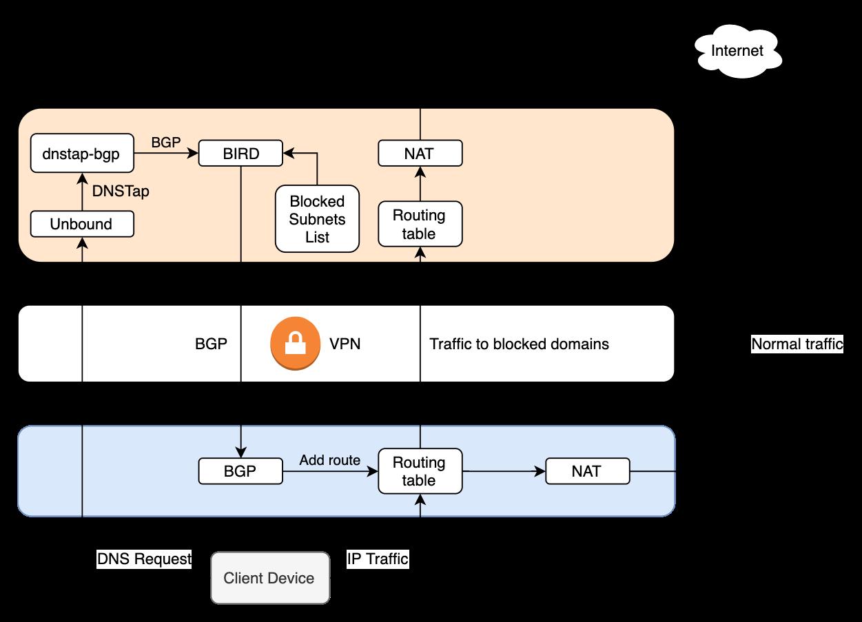 Обход блокировок РКН используя DNSTap и BGP