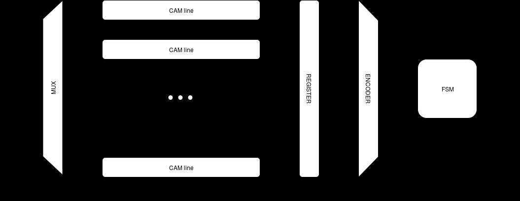 CAM_structure