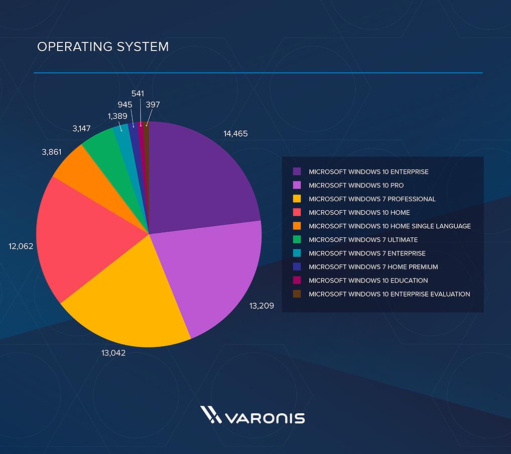 Жертвы в разбивке по операционным системам