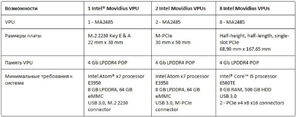 Модификации Intel Vision Accelerator с 1, 2, 8 Myriad X на борту