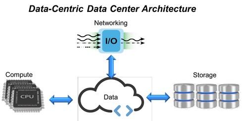 Будущее инфраструктур центров обработки данных