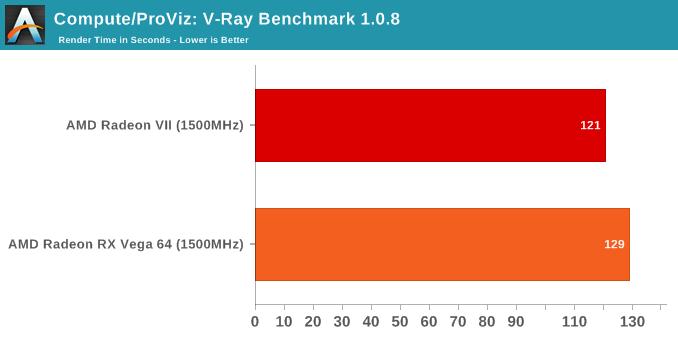 AMD Radeon VII: High-End Dash (Part 3)