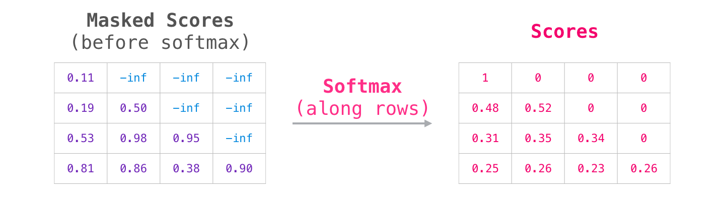 transformer-attention-masked-scores-softmax