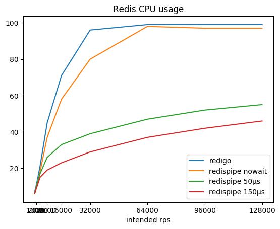 Redis CPU