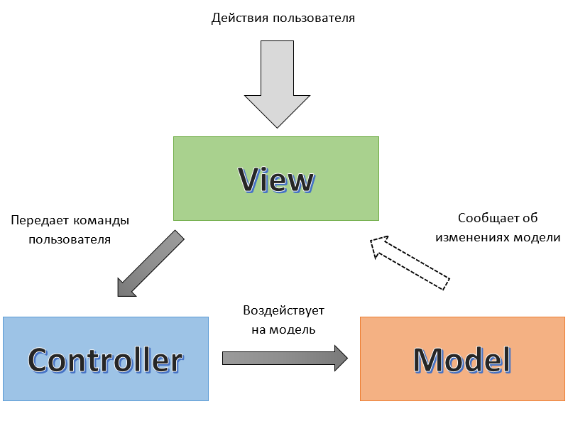 Из песочницы Реализация MVVM в ABAP