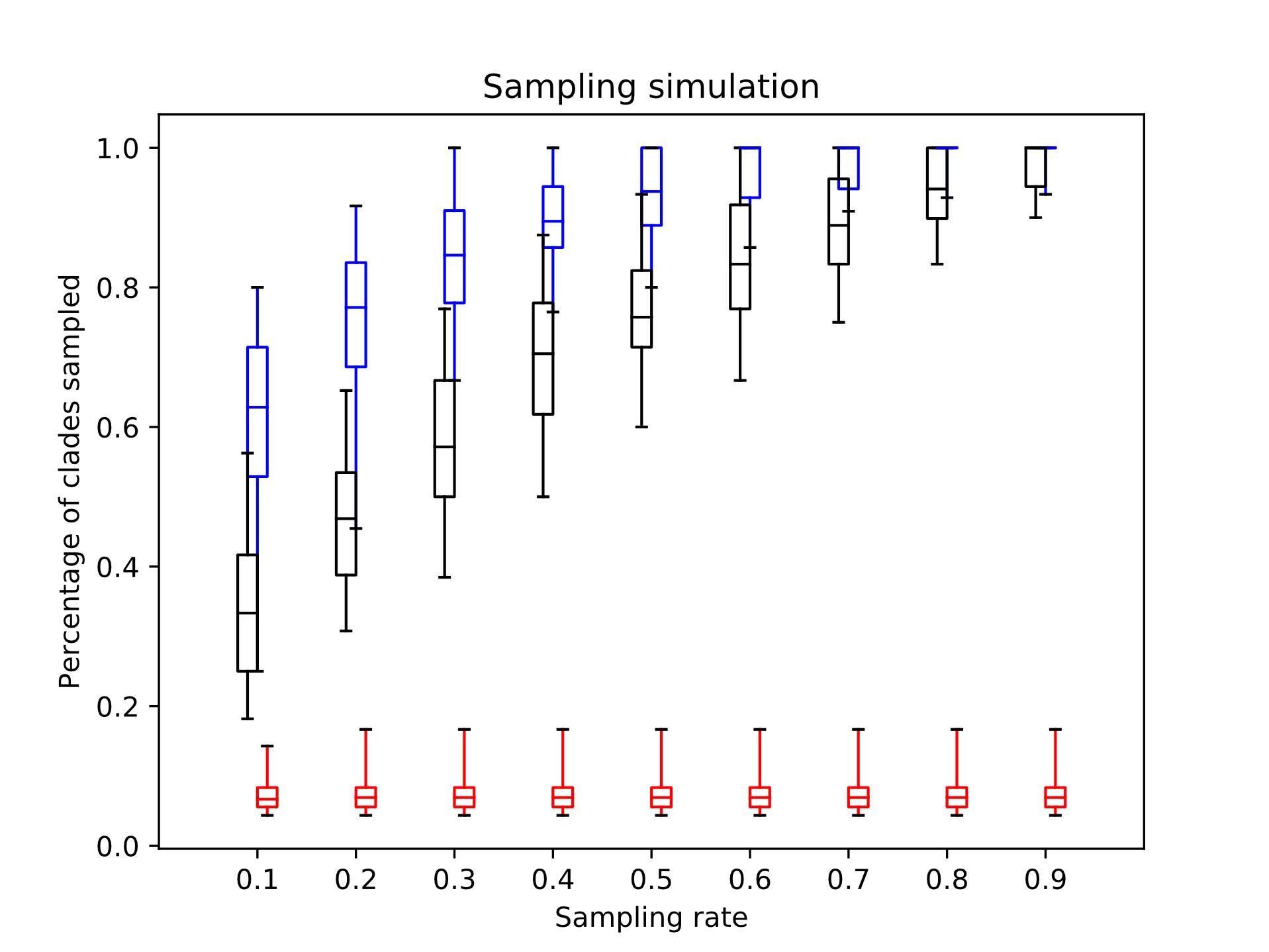 Разные методы взятия выборок на симулированных данных