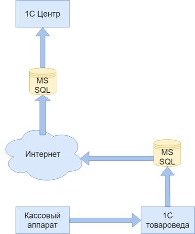 Схема интеграции AS-IS