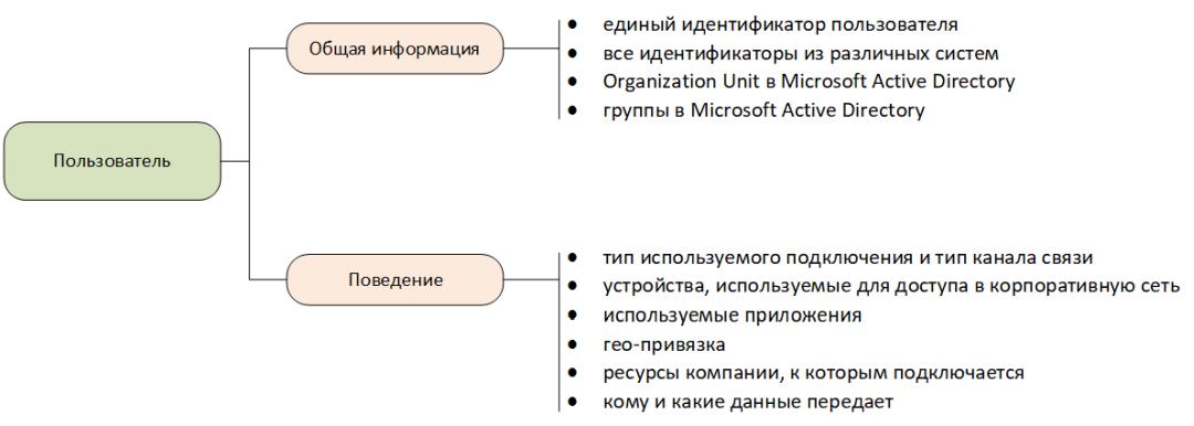 Модель пользователя