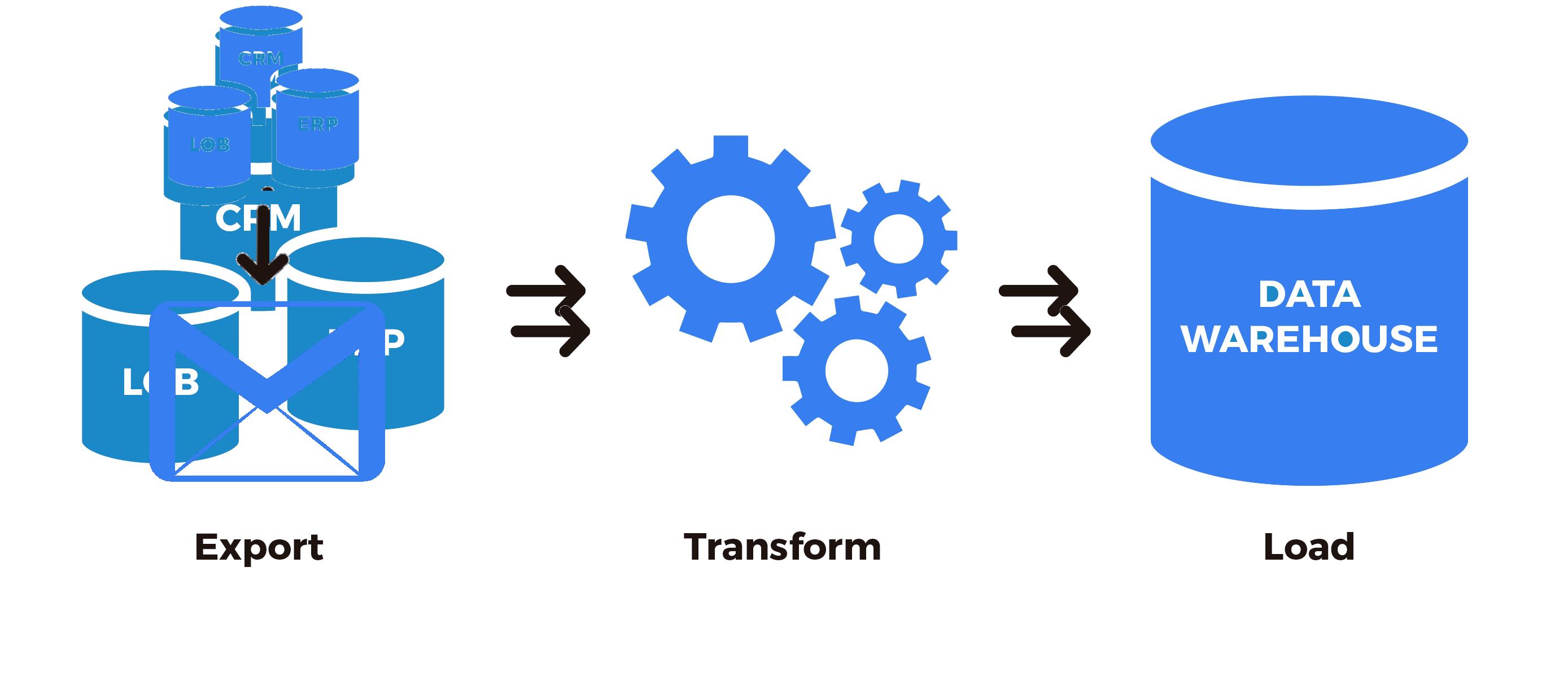 ETL процесс получения данных из электронной почты в Apache Airflow — IT-МИР. ПОМОЩЬ В IT-МИРЕ 2020