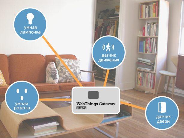 The study participants were given a Raspberry Pi, a smart light bulb, a motion sensor, a smart socket and a door open sensor.