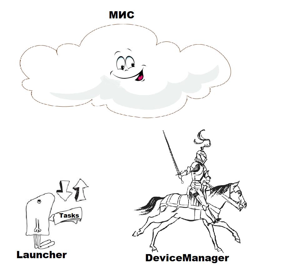 Device Manager. Обновление и мониторинг
