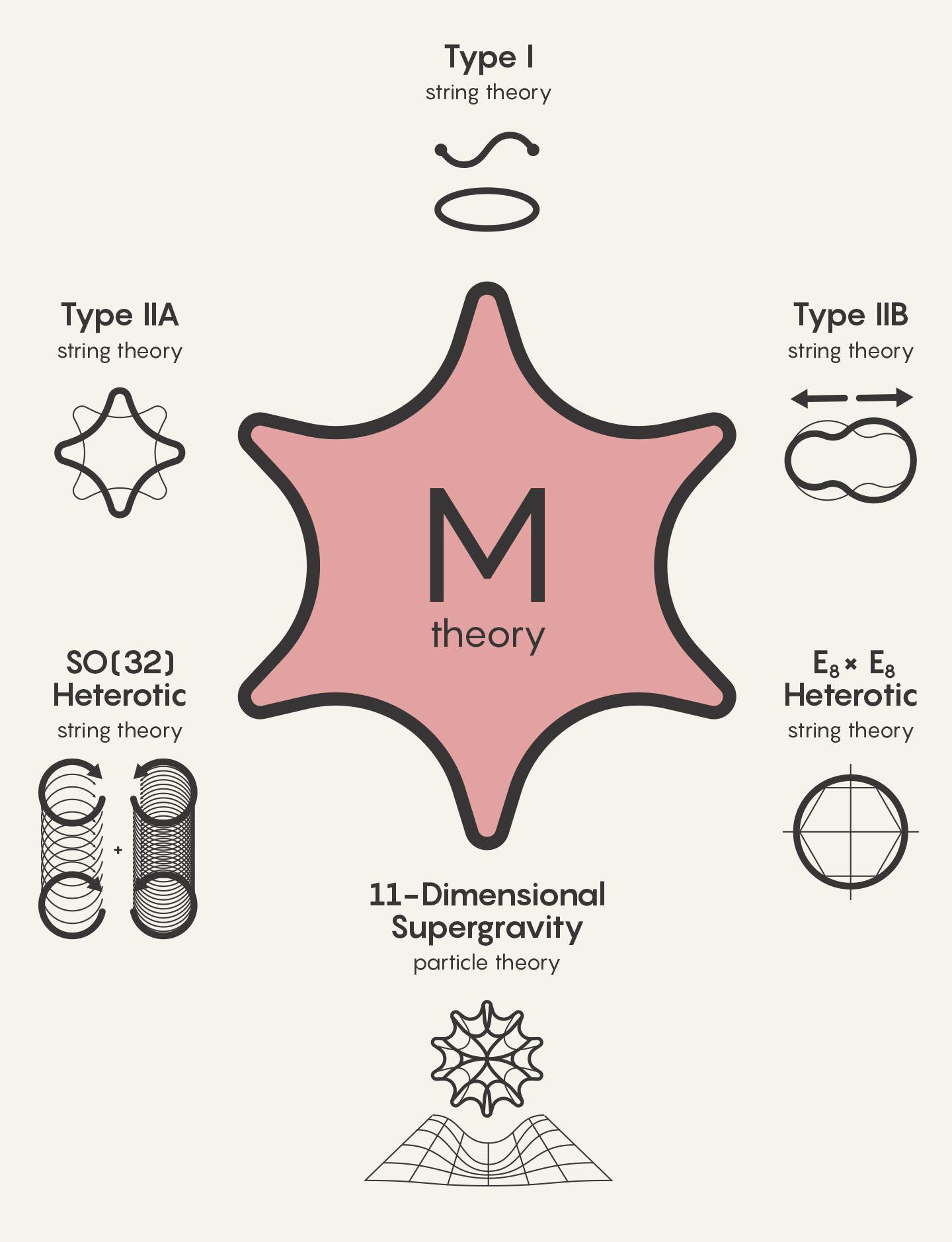 [Перевод] Почему М-теория — главный кандидат на Теорию всего