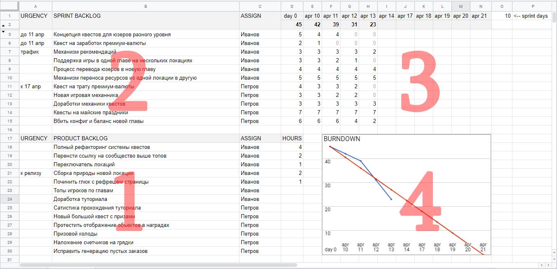Инструмент для управления проектами на базе Google Sheets