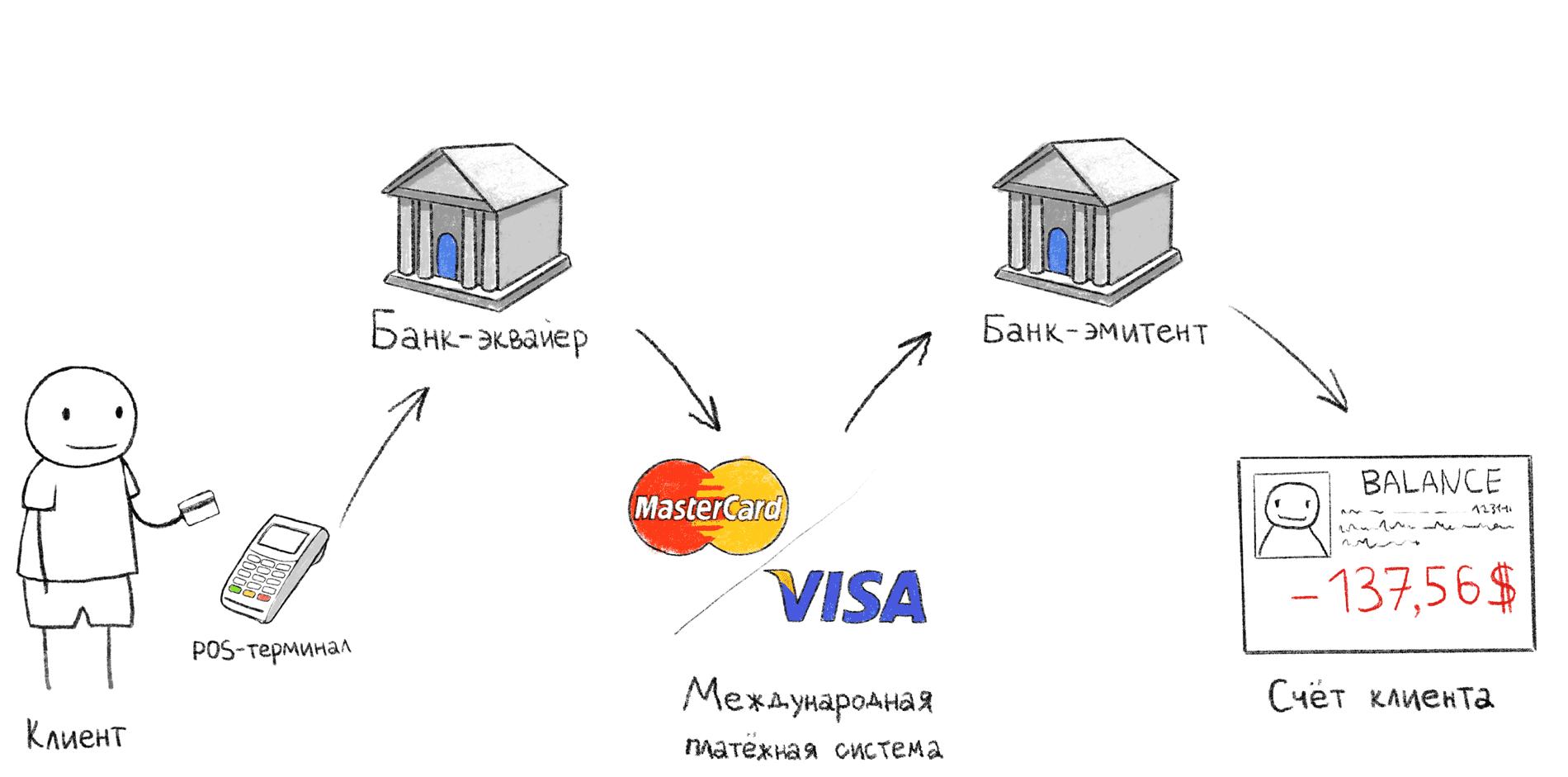 Как украсть деньги с бесконтактной карты и Apple Pay / Хабр