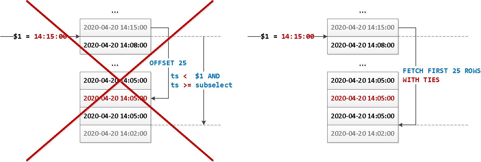 PostgreSQL 13 happy pagination WITH TIES