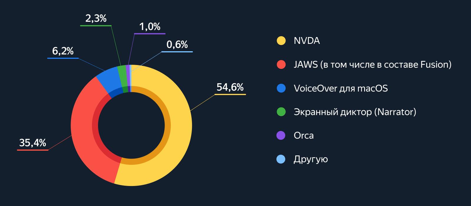 Круговая диаграмма с долями основных программ экранного доступа по данным таблицы 10