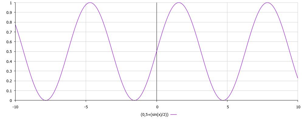y = 0.5 + (sin(x)/2)