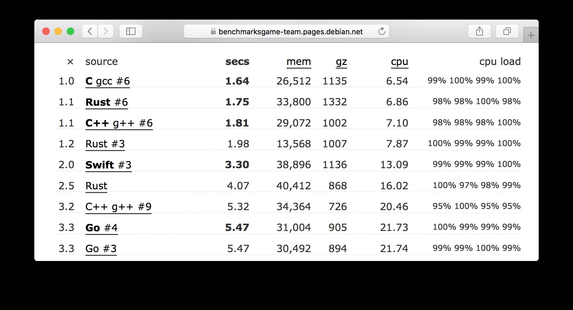 список реультатов для других языков. Скриншот с того же сайта