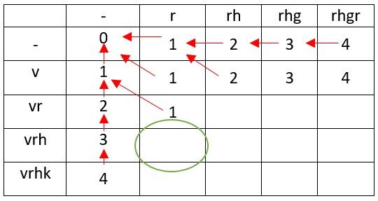 Применение библиотеки FuzzyWuzzy для нечёткого сравнения в Python. Расстояние Левенштейна (редакционное расстояние) — IT-МИР. ПОМОЩЬ В IT-МИРЕ 2020