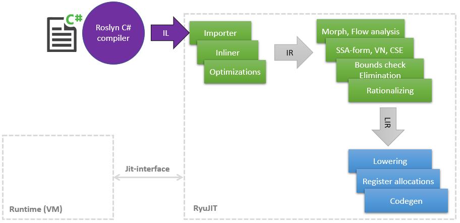 Оптимизации в JIT-компляторе для .NET 5