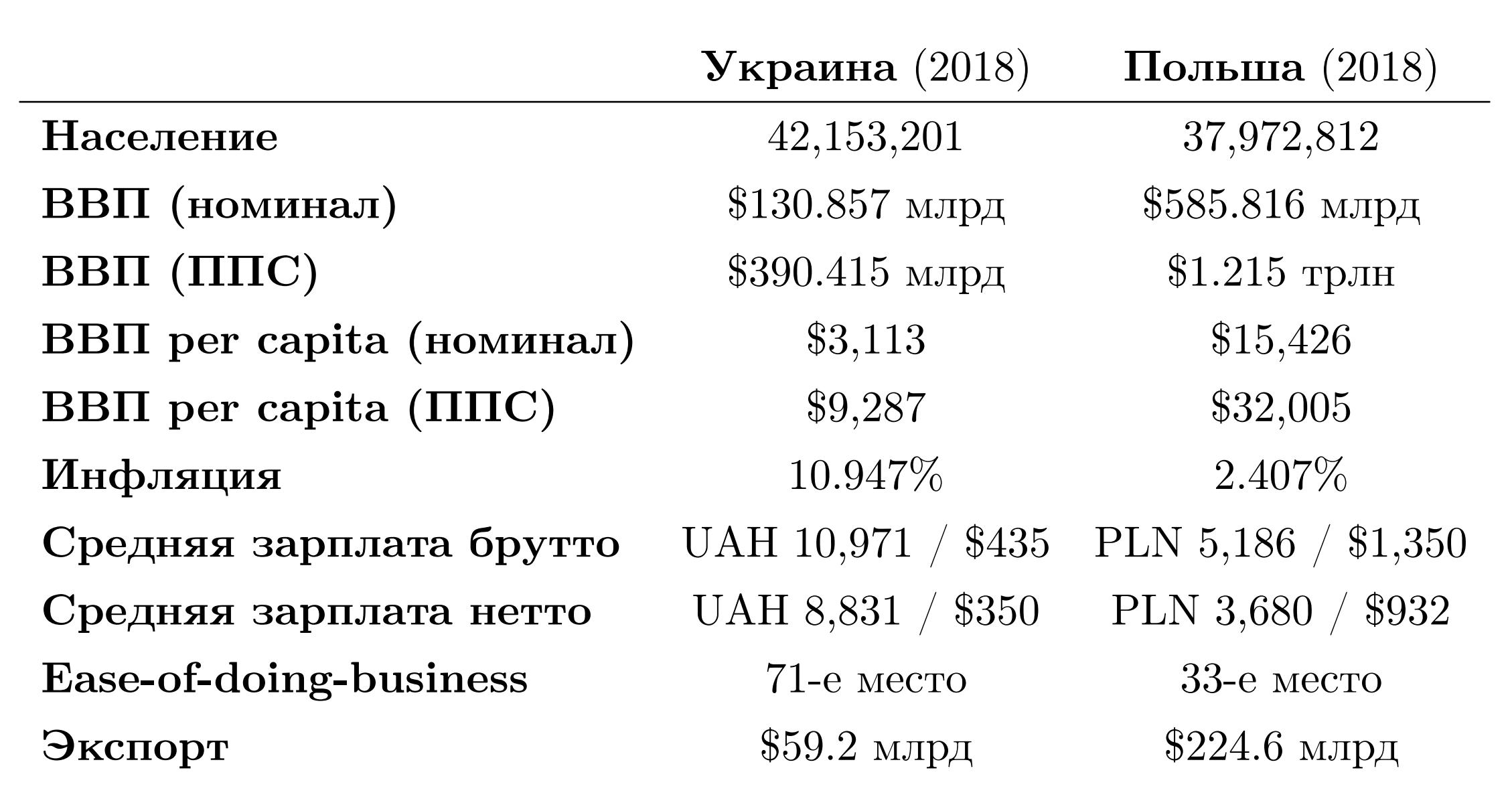 [Из песочницы] Почему зарплаты в IT на територии ЕС и Восточной Европы так слабо отличаются?