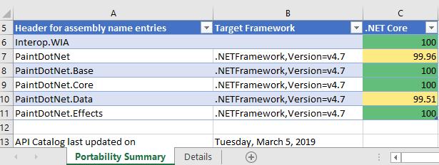 Перенос десктопных приложений на .NET Core