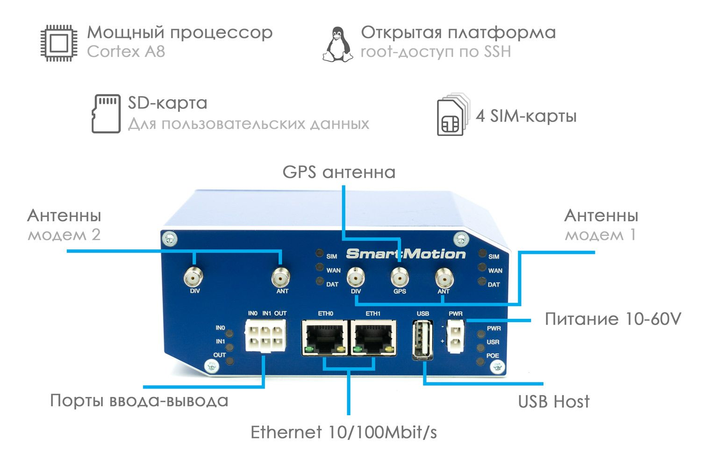 Промышленные 4G-роутеры SmartMotion