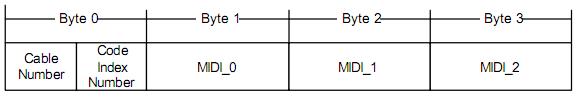 USB-MIDI Event Packet