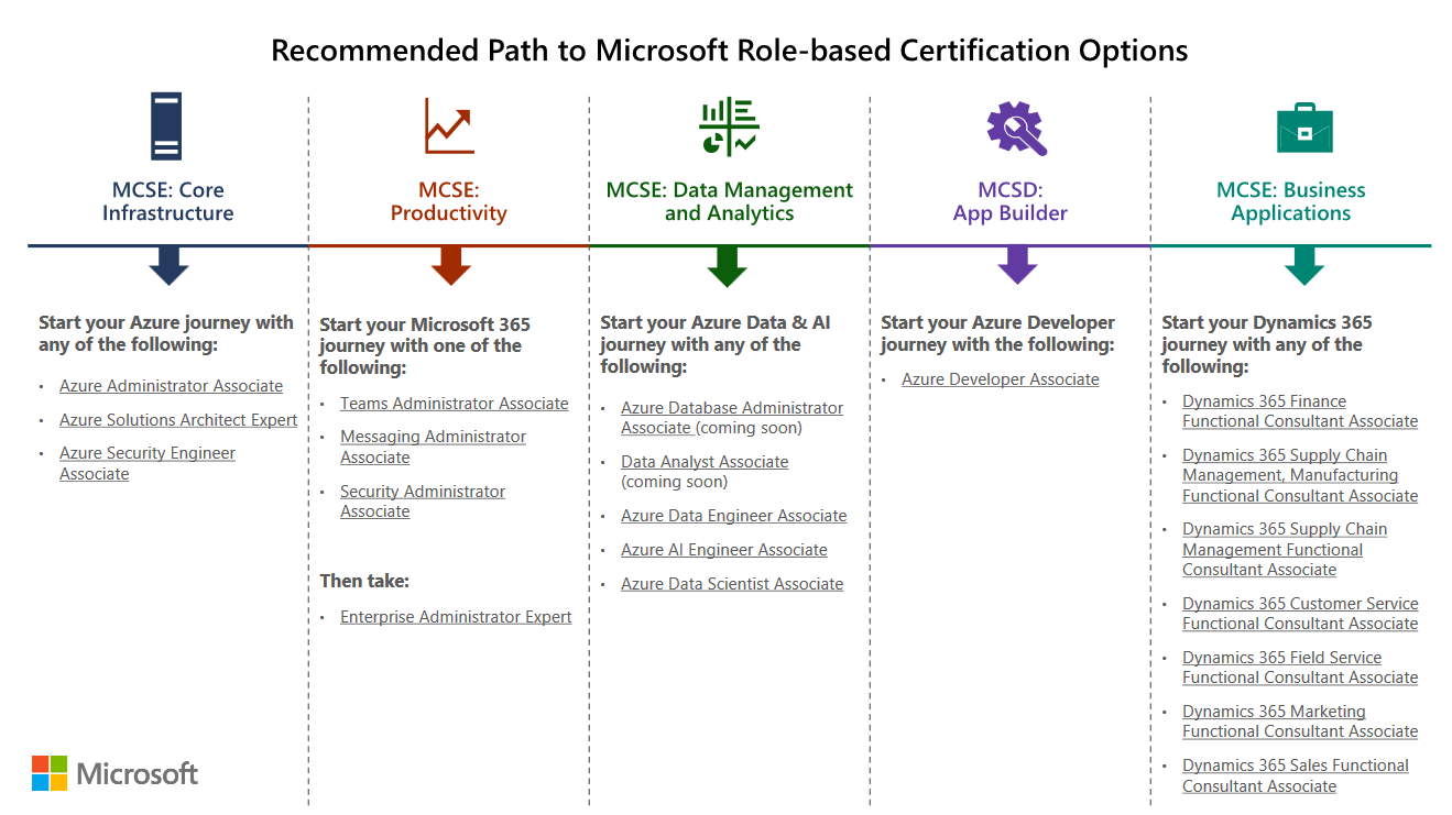 New Microsoft Certification Path
