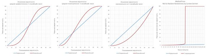 Способы применения и искажения меткости в играх. Наглядные графики для сравнения