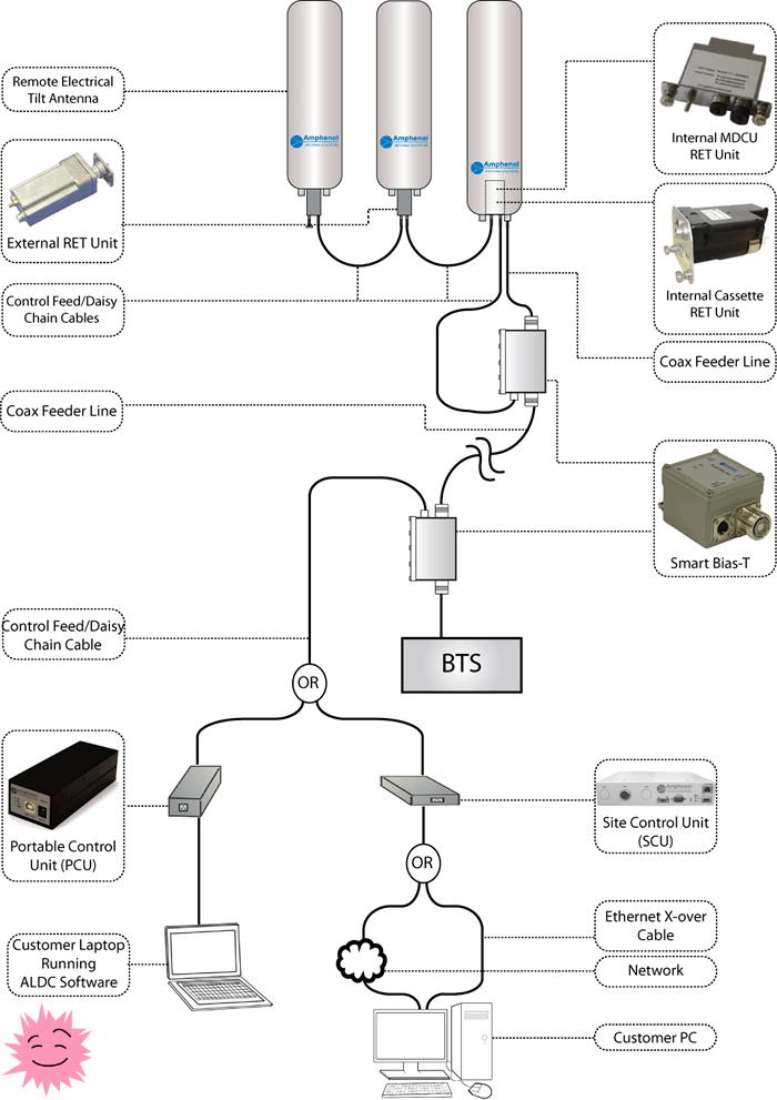 RET-моторы антенн сотовой связи. Оптимизация в радость
