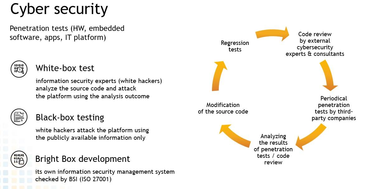 Кибербезопасность для водителей: как избежать кибератак на подключенные автомобили?