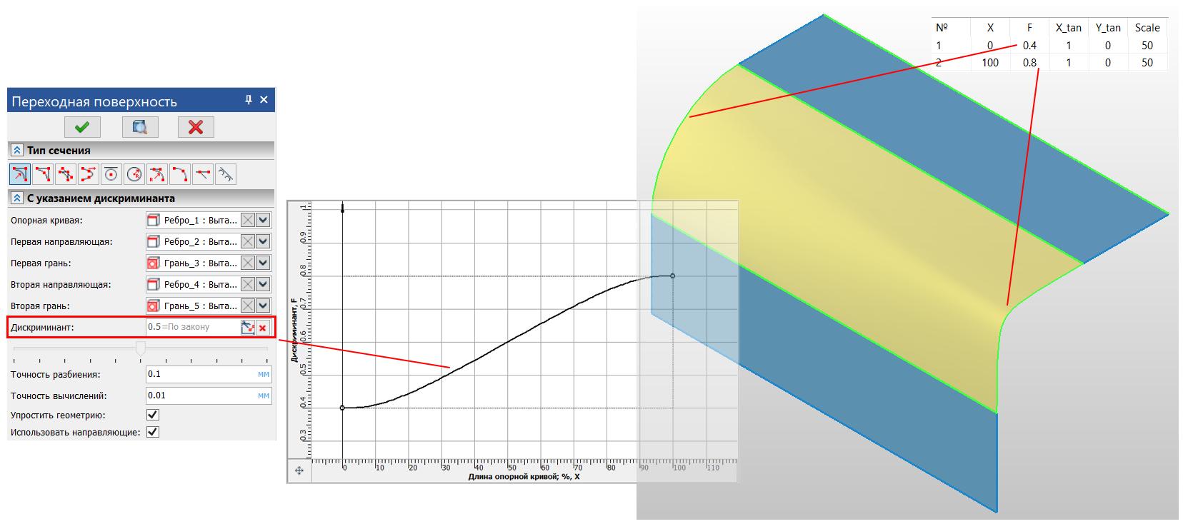 Рисунок 4. Поверхность, заданная графиком дискриминанта в диапазоне (0.4; 0.8)