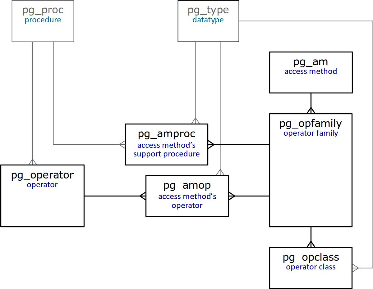 Indexes in PostgreSQL — 2 / Postgres Professional corporate