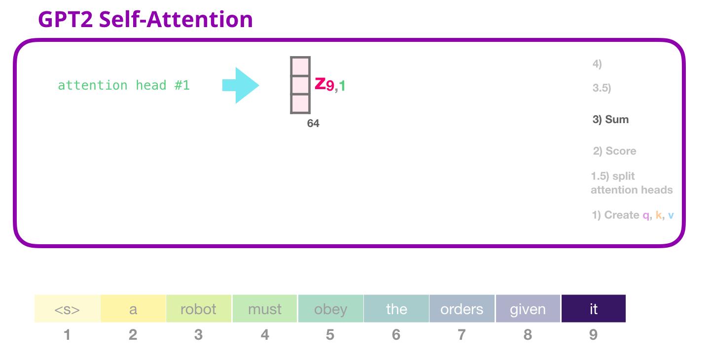 gpt2-self-attention-multihead-sum-1