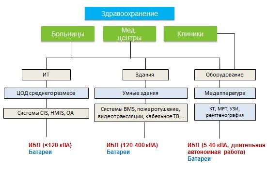 На этой схеме отражены основные направления использования ИБП в здравоохранении