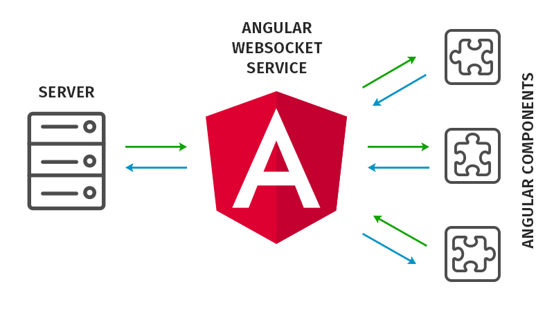 WebSockets in Angular: create an Angular Service for working with