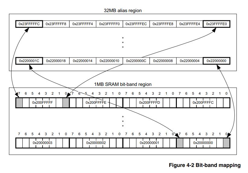 [Из песочницы] Аппаратный bit banding CortexM3/M4(ARM), архитектура ядра, ассемблер, С/C++14 и капля мета программирования