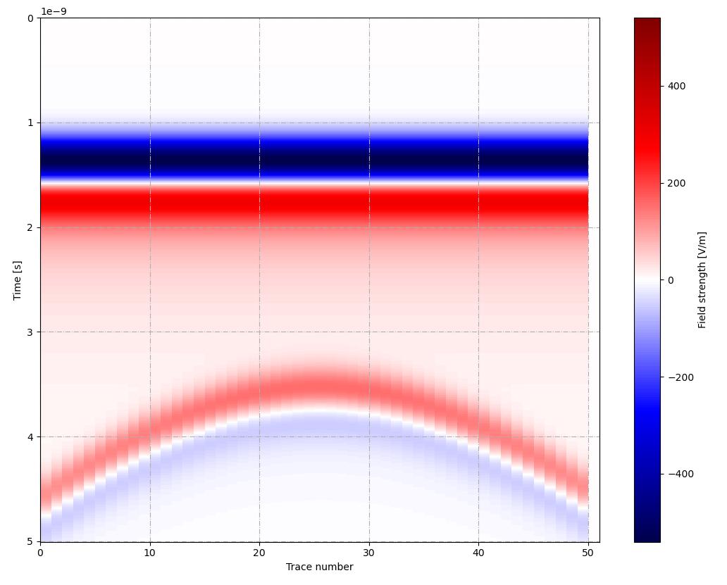 Моделирование работы георадара
