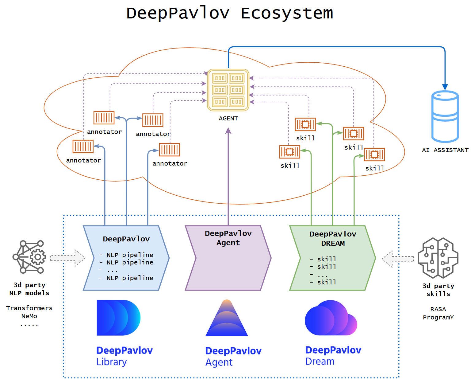 Все началось с Dream  новый ИИ-помощник от проекта DeepPavlov