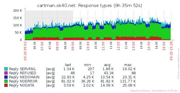 Пряморукий DNS: делаем правильно / Блог компании Конференции