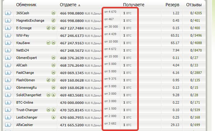 BestChange - мониторинг обменных пунктов