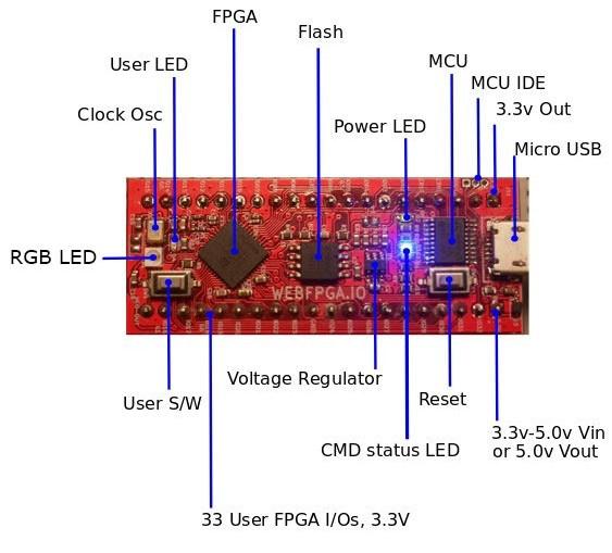 WebFPGA — разработка на Verilog в браузере