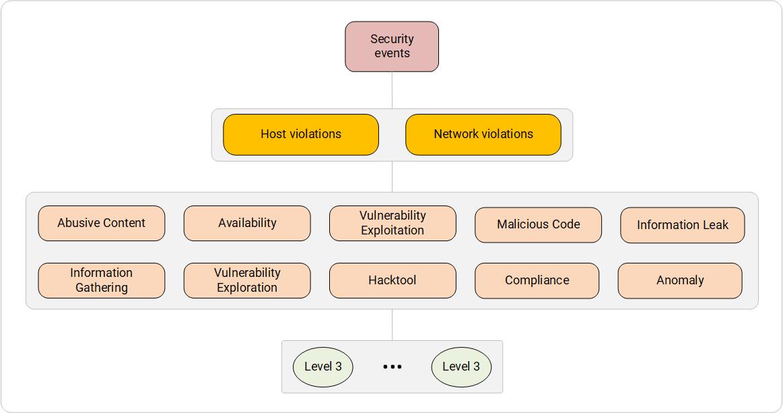 Система категоризации ИБ-событий. Нарушения уровня хоста и уровня сети.