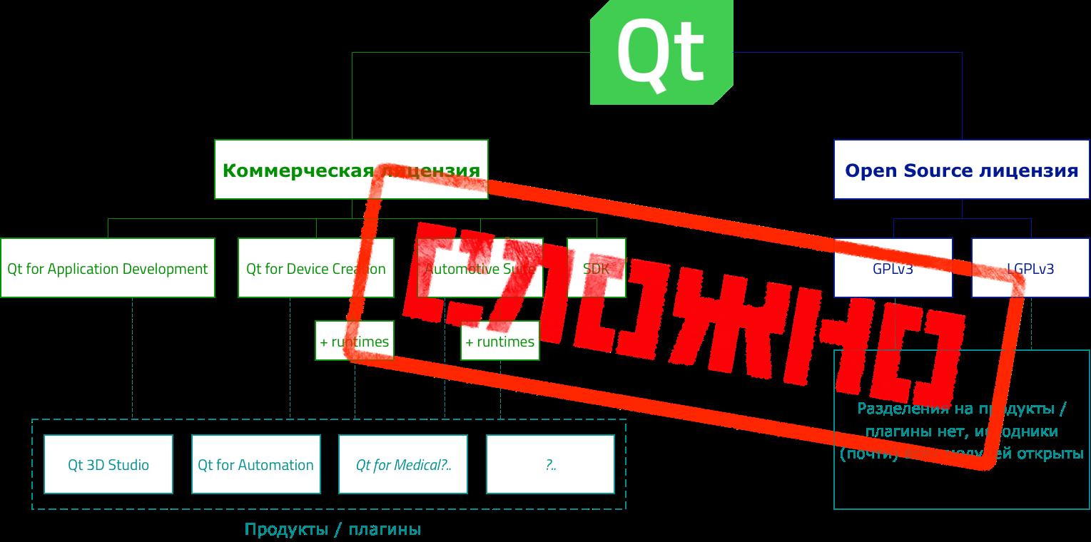 Новости Qt, июнь 2017 — май 2018 / Хабр