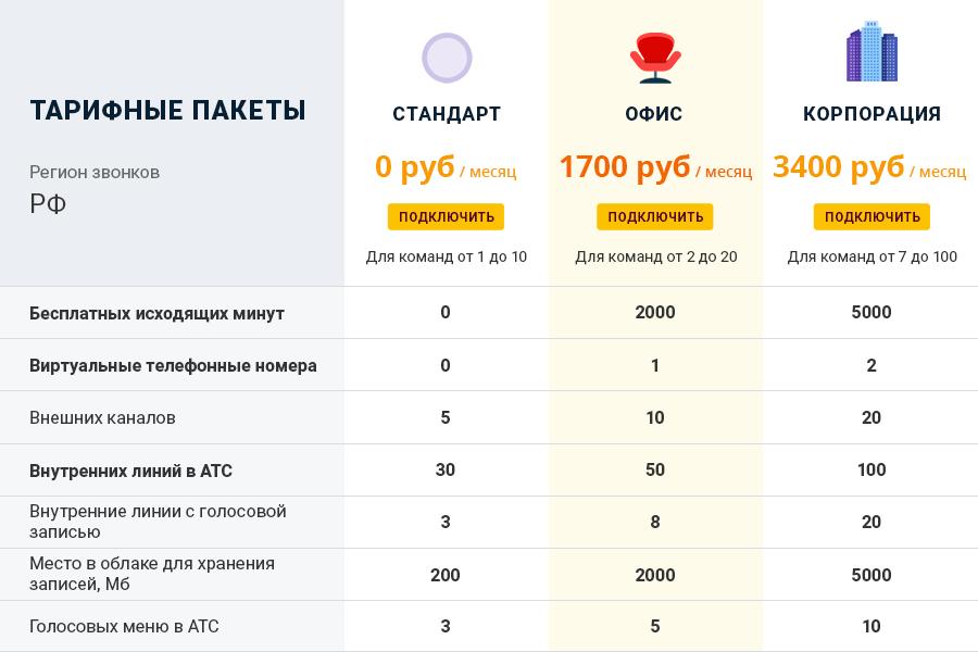 Тарифы Zadarma РФ