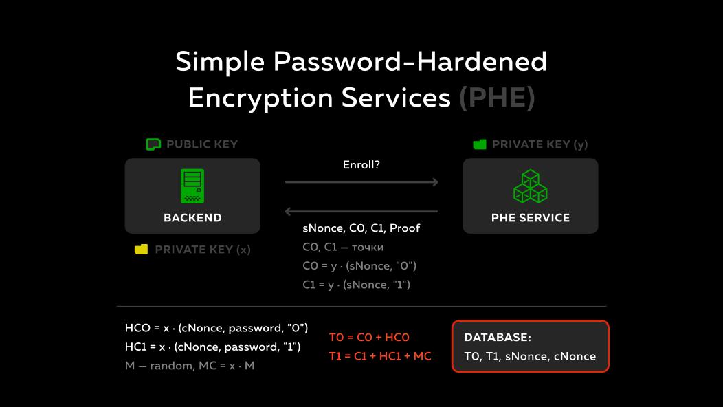 Slide 38. Simple Password-Hardened Encryption Services (PHE)