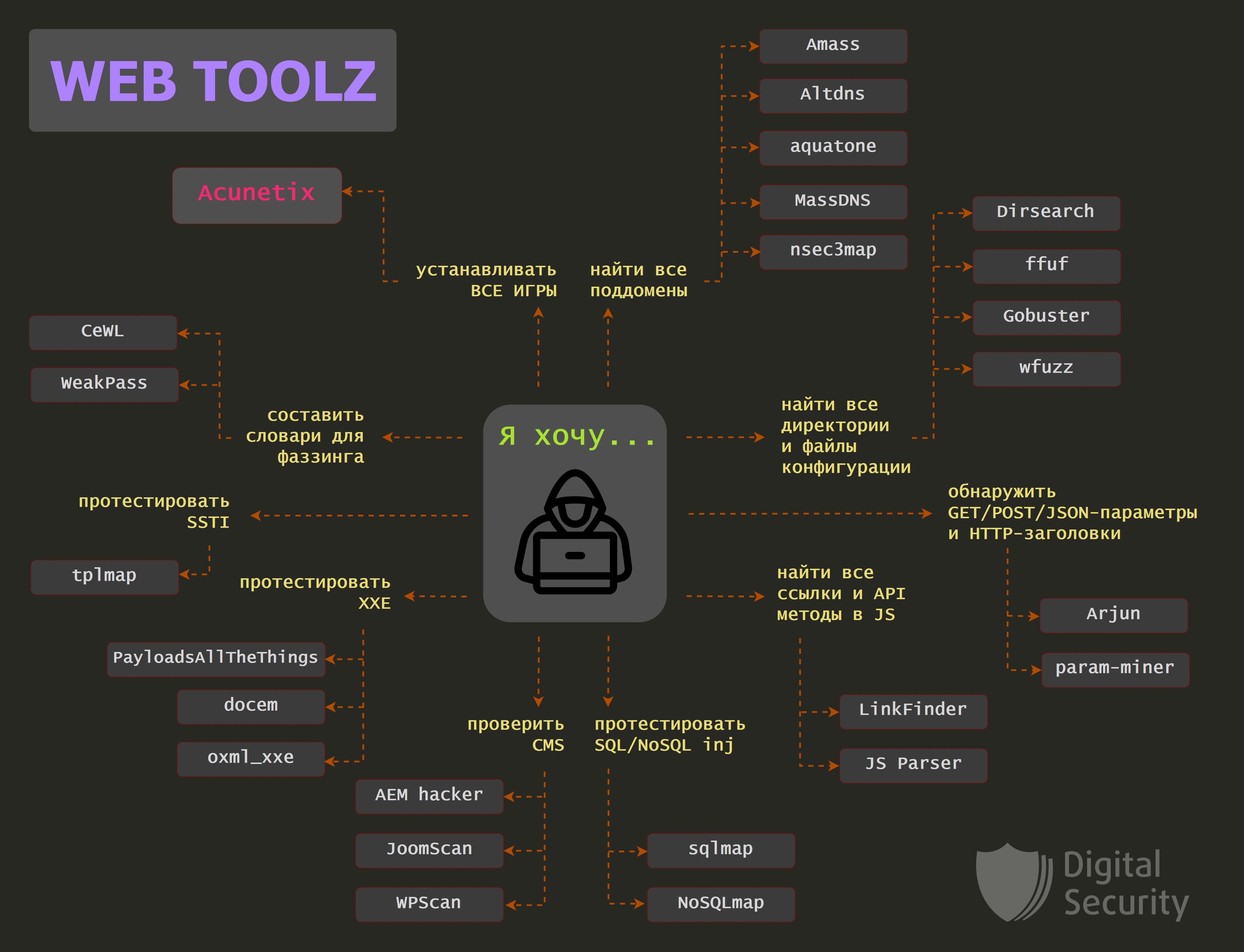 Web tools, или с чего начать пентестеру?
