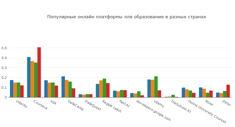 Analysis of 2018 Kaggle ML & DS Survey Results / Sudo Null